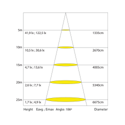 100W 6500K SMD Led Projektör Beyaz Işık - Thumbnail